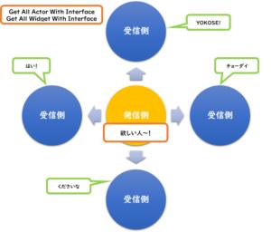 【UE4】InterfaceとDispatcherの使い分け方-自分流【★★☆】