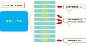 【UE4】Object型BPで開発をスムーズに-前編 【★★★】
